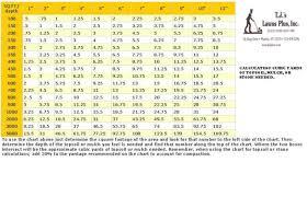 Mulch Calculator Chart Yardage Chart