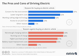 Chart The Pros And Cons Of Driving Electric Statista