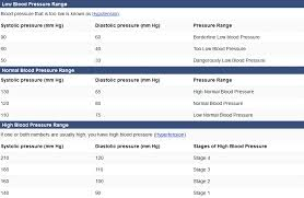 Charts Of Blood Pressure Blood Pressure Chart Low Normal High Reading By Age Table