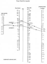 Calculating Flow Rates And Pressure Drops