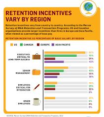 m a stay bonus as a retention incentive