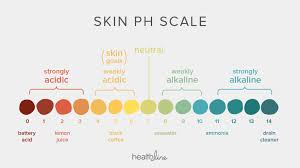 Alkaline Ph Level Chart Whats So Important About Skin Ph