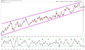 Us 30 Year Long Bond Continues To Trade In A Bullish Trend