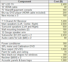 building a home budget building a home theater part 1 introduction and planning