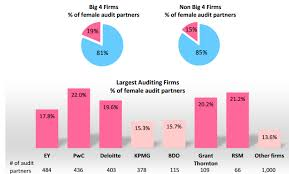 New Research Finds Women Underrepresented In Top Accounting Jobs