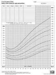 Weight Chart In Kg According To Height Bmi Calculator Body Mass Index
