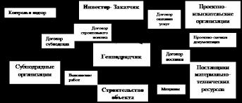 Дипломная работа Инвестиционная деятельность ru Контроль и надзор