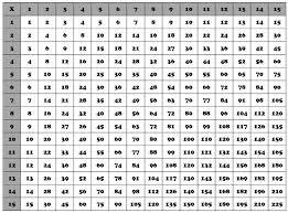 15 X 15 Multiplication Chart 15 Multiplication Table X 4