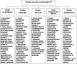 Реферат Учет готовой продукции анализ ее ассортимента и качества Схематично анализ готовой продукции можно представить на рисунке 2