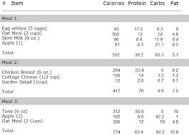 Calories Diet Chart Weight Gain 3 500 Daily Calorie Diet Plan Directlyfitness Com
