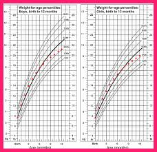 Fetal Weight Chart In Pounds Average Girl Birth Weight And Length Paediatric Care Online