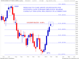 Sbi Share Chart Forex Trading