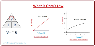 Ohms Law Chart What Is Ohms Law The Engineering Projects