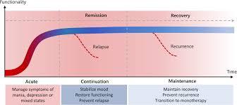 Long Acting Injectable Antipsychotics Chart Long Acting Injectable Antipsychotics As Maintenance