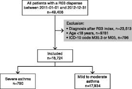 Prevalence And Management Of Severe Asthma In Primary Care