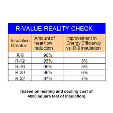 Spray Foam R Value Chart Why Choose Mineral Wool Insulation Cpt