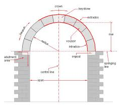 Abutment Definition Master Masonry Arch And Arch Entry Repair