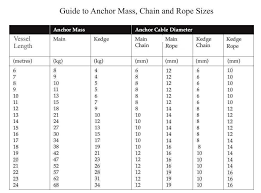 Marine Chain Size Chart 66 Competent Chain Sizing Guide