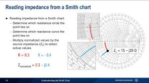 Smith Chart Jpg Understanding The Smith Chart