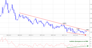 Gold And The Era Of Rising Interest Rates Ino Com Traders