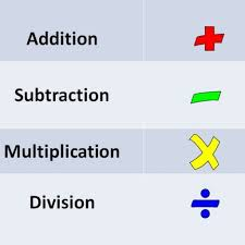 Math Expressions 120 Chart Basic Math Operations Addition Subtraction