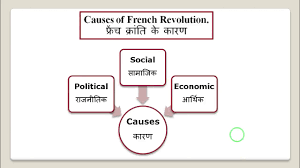 Timeline Chart Of French Revolution From 1774 To 1848