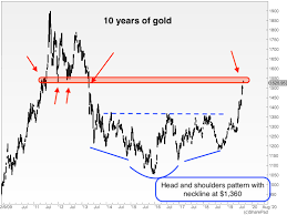 Gold Is Back Heres The Key Price It Needs To Break