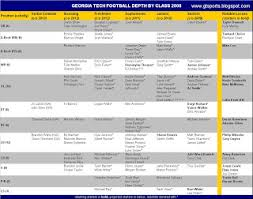 Georgia Tech Sports Football Depth Chart By Class