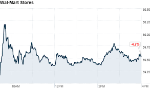 Wal Mart Stock Drops Stung By Bribery Allegations Apr 23