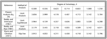 Soil Bearing Capacity Chart Soluciones De Forma Cerrada Para La Capacidad De Carga De