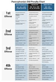 Dui Penalty Chart The Travis Law Firm Personal Injury