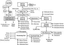 Liquid Nitrogen Gas Conversion Chart Natural Gas Processing Fsc 432 Petroleum Refining