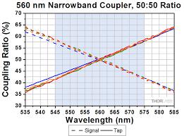 560 Nm 1x2 Single Mode Fused Fiber Optic Couplers Taps