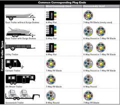 wiring diagrams trailer plug seven wire rv and 7 diagram 7 way trailer plug wiring diagram ford at 7 Wire Rv Plug Diagram