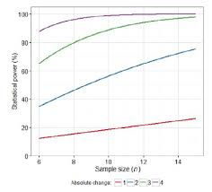Statistical Power Formula How To Decide Your Sample Size When The Power Calculation Is