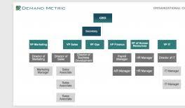 Marketing Department Org Chart Modern Marketing Department Structure Demand Metric