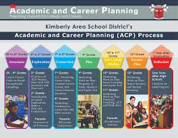 academic and career planning academic and career planning academic and career planning acp