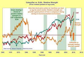 Caterpillar Stock Quote Amazing Cat Stock Quote Interesting Cat Stock Price 48 Images Caterpillar