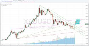 Gold On Monthly Chart Comtradein