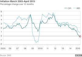 Uk Inflation Rate Turns Negative The Economy News Around