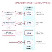 Measurement Levels A Quick Tutorial