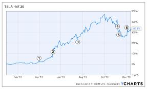 Tesla Stock Price Chart Tsla Stock 2013 Timeline Tesla Motors Goes On A Wild Ride