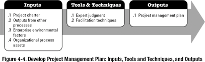 4 2 Develop Project Management Plan A Guide To The Project