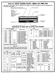 Year To Vin Chart Ford Vin Decoder Chart Decode Vin Number 17 Digit Ford Vin