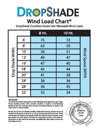 Wind Load Chart Wind Load Chart Window Solar Drop Shade Las Vegas