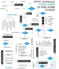 16 Design Process Infographics Images Graphic Design