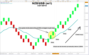 Best Charts For Day Trading High Accuracy Day Trading Strategies Renko Strategy