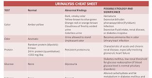 Urinalysis Cheat Sheet Nursing Labs Nursing Cheat Sheet