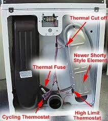 kenmore 90 series dryer. if the thermal fuse checks good (has continuity) we need to check front at gas valve. remove lower panel of dryer it has one kenmore 90 series