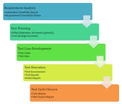 Chandrakanth Merugoju Dotnet Salesforce Testing Tools